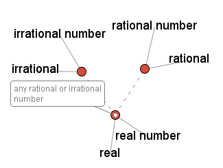 Number Types: Where Vocabulary Meets Numbers : Lesson