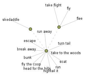 Adverbs: A Horror Story? : Wordshop : Thinkmap Visual Thesaurus